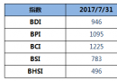 BDI指数周一上升13点至946点