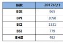 BDI指数周二上升19点至965点
