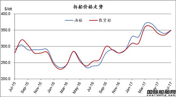 废钢船市场统计(7.22-7.28)