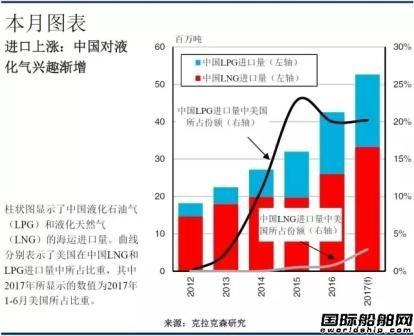 中国液化气进口强势增长