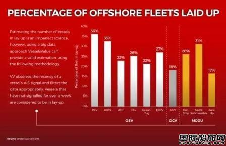 海工船大量闲置PSV闲置比例最高