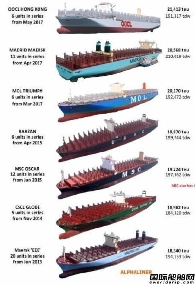 中韩船厂争夺全球最大集装箱船订单
