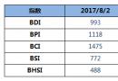 BDI指数三连涨,逼近1000点