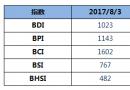 BDI指数四连涨,重回1000点
