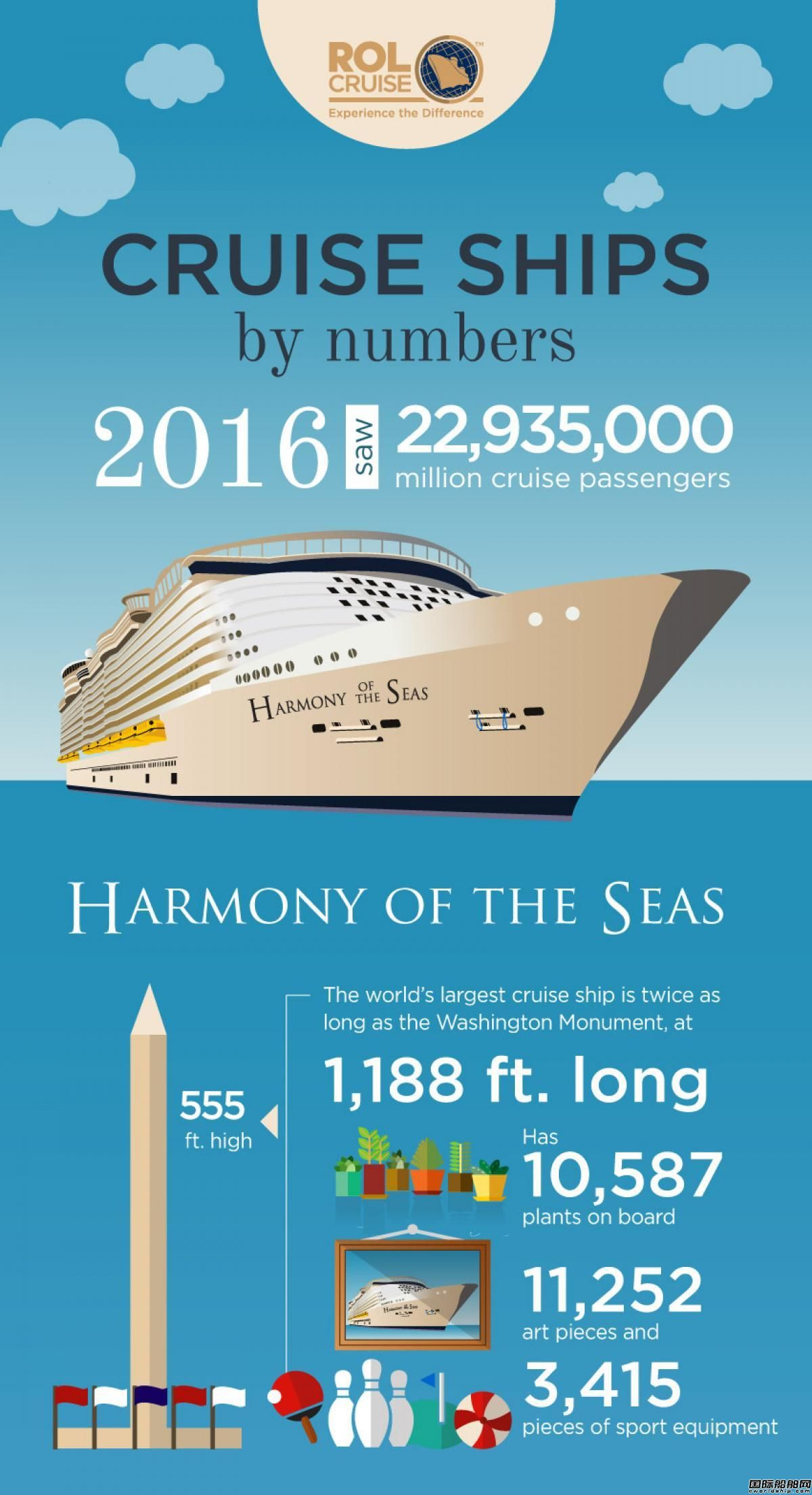 【图解】关于邮轮的有趣数字