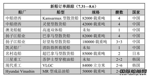 新船订单跟踪(7.31—8.6)