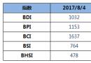 BDI指数五连涨至1032点