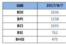 BDI指数六连涨至1036点