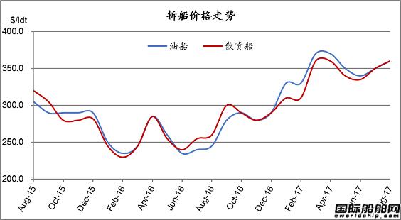 废钢船市场统计(7.29-8.4)