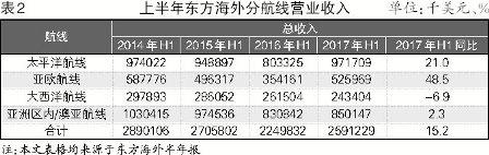 东方海外半年收益大涨