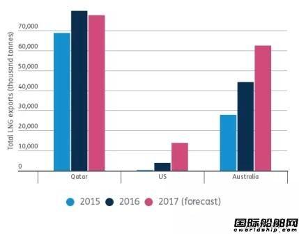 LNG船市场年中展望
