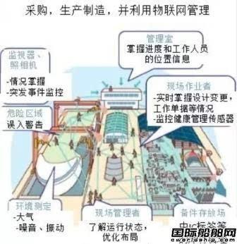 日本造船业欲用尖端技术抗衡中韩