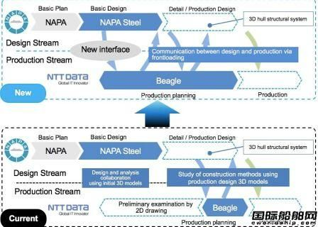 NAPA软件与NTT数据系统携手合作