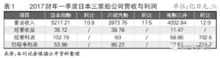 日本三大船公司财年首季度全面盈利