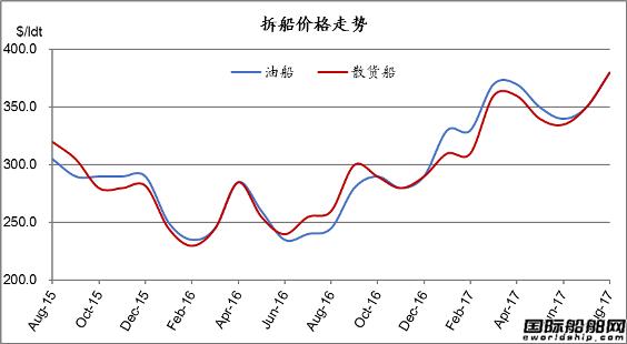 废钢船市场统计(8.5-8.11)