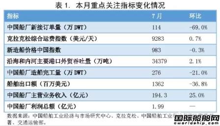 7月中国造船业预警指数与上月持平