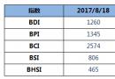 BDI指数15连涨至1260点