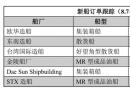新船订单跟踪(8.7―8.20)