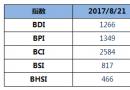 BDI指数16连涨至1266点
