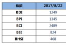 BDI指数周二下跌17点至1249点