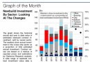 今年全球新造船投资同比大增