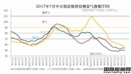 中日韩造船业景气指出现回升