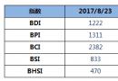 BDI指数周三下跌27点至1222点