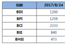 BDI指数三连跌至1200点