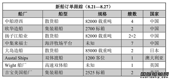 新船订单跟踪(8.21—8.27)