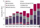 未来5年全球FLNG资本支出将376亿美元
