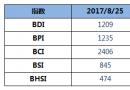 BDI指数上周五上升9点至1209点