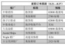 新船订单跟踪(8.21―8.27)