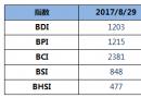 BDI指数周二下跌6点至1203点
