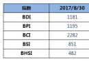 BDI指数周三下跌22点至1181点