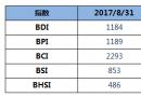 BDI指数周四上升3点至1184点