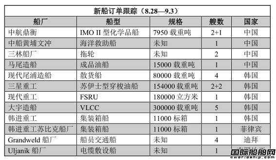 新船订单跟踪(8.28—9.3)