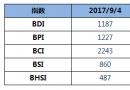 BDI指数周一上升4点至1187点