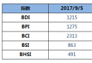 BDI指数周二大涨28点至1215点