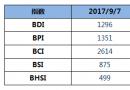 BDI指数四连涨,逼近1300点