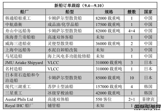 新船订单跟踪(9.4—9.10)