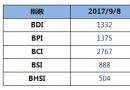 BDI指数五连涨,破1300点