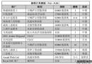 新船订单跟踪(9.4―9.10)