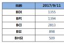 BDI指数1355点六连涨创年内新高