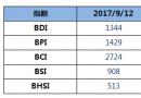 BDI指数周二下跌11点至1344点