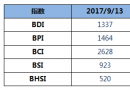 BDI指数两连跌至1337点
