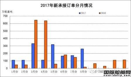 1~8月船舶工业经济运行情况