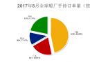 2017年8月全球造船业月报