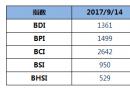 BDI指数周四大涨24点创近三年新高