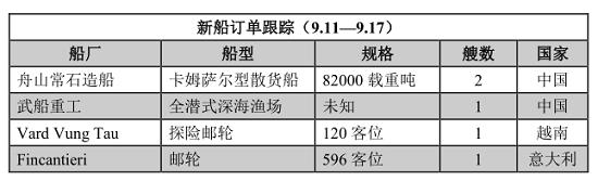 新船订单跟踪(9.11—9.17)