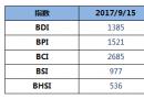 BDI指数上周五上升24点逼近1400点